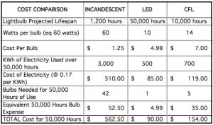 led-cost-comparison-chart-12-16